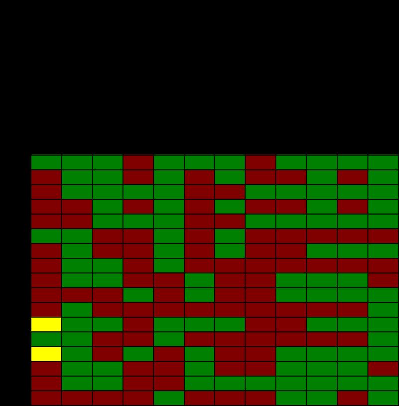 Итоги мониторинга УИК в Гатчинском районе Ленобласти 11 и 12 сентября 2015 года (зеленый —, желтый — , красный — )