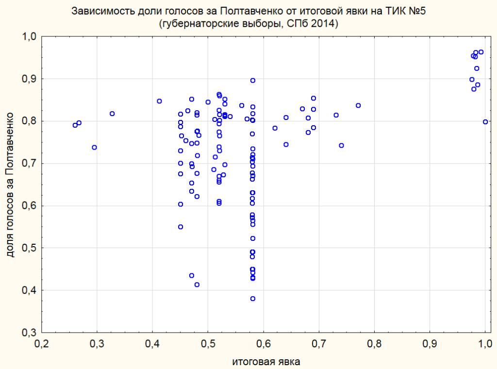 График ТИК 5 губернатор 2014